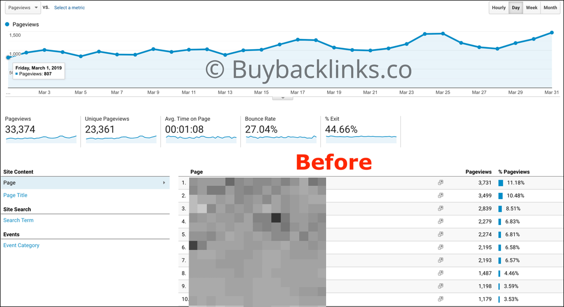 Google Analytics Screenshot Before Purchasing Backlinks